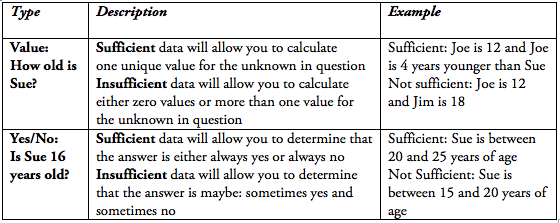 Data Sufficiency Table from GMAT Uncovered