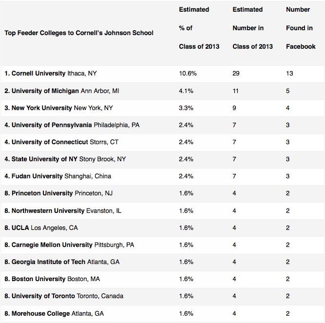 Cornell Johnson MBA Essays   Deadlines