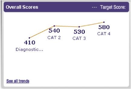 Komal CAT Scores