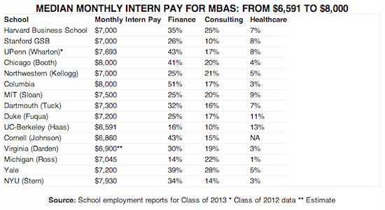 What MBA Interns Are Being Paid