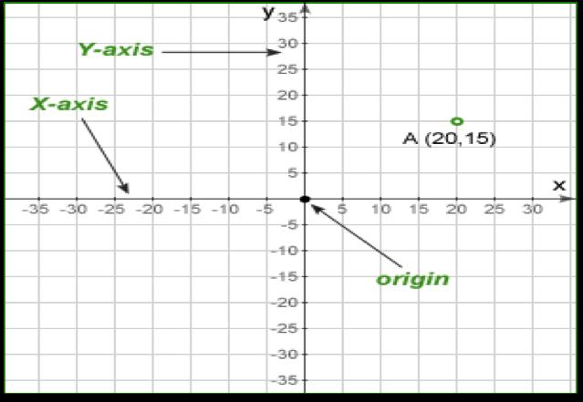 gmat avengers study group coordinate geometry