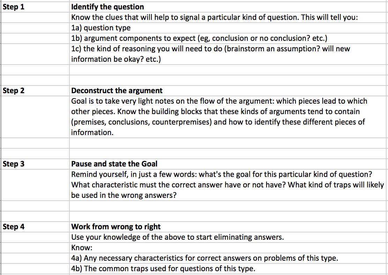gmat essay questions